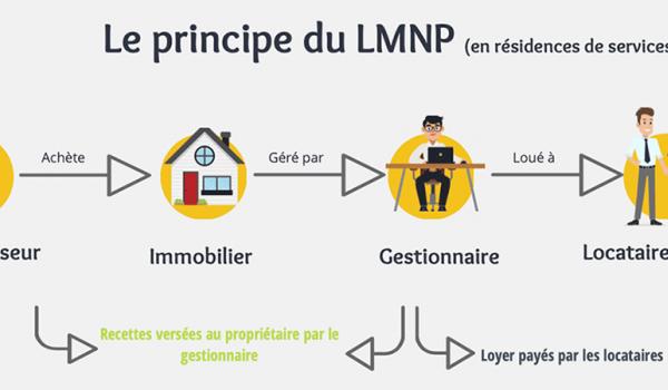 LMNP de service